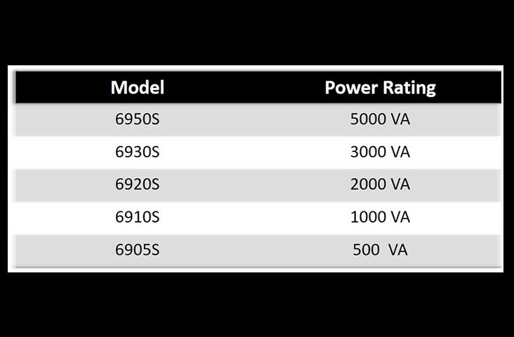 All 6900S Models